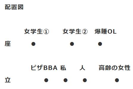 電車の席取りの配置図